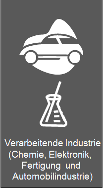 Industries, Fertigungsindustrie, Automotive